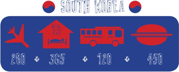Budget South Korea