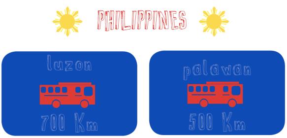 LuzonPalawan figures