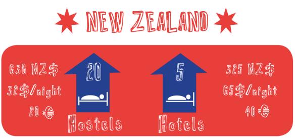 NZ hotels