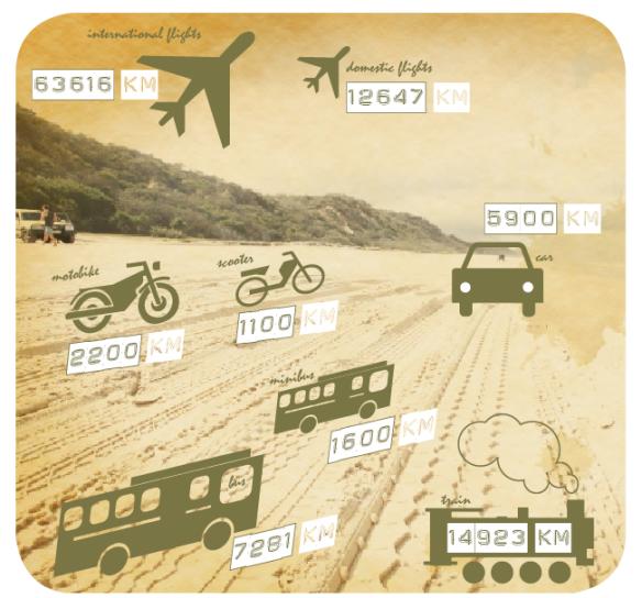 km par transport