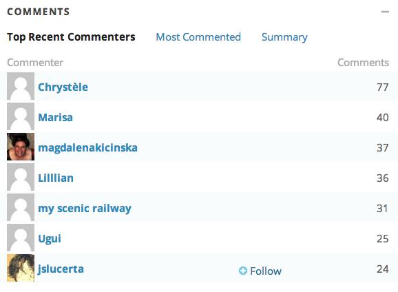 Top Commenters 2014-05-19 à 19.29.05